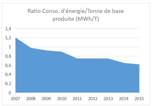 Ratio conso énergie par tonne produit.png